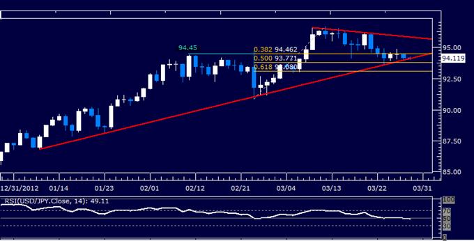 USD/JPY Technical Analysis 03.29.2013