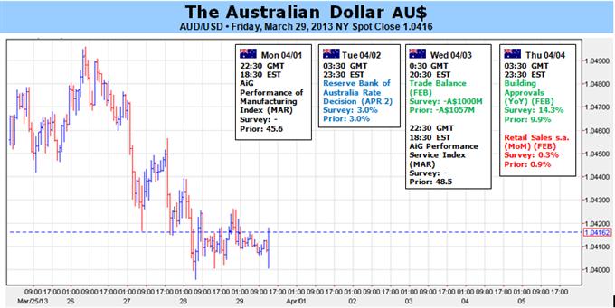 Le dollar australien en hausse après la décision sur les taux de la RBA, données américaines