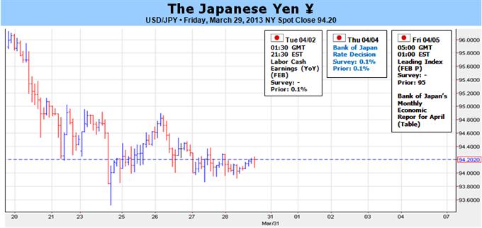 Massively_Important_Week_for_Yen_as_BoJ_Meets_with_Kuroda_at_Helm_body_Picture_1.png, Massiv wichtige Woche für Yen, aufgrund von BoJ-Sitzung mit Kuroda am Ruder