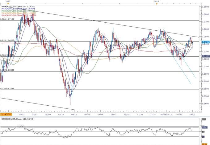 AUD/USD- Trading de la décision de la Banque centrale australienne (RBA)