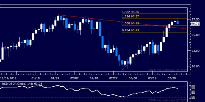Crude Oil könnte steigen und Gold sinken, falls ISM Daten besser sind