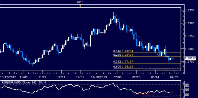 EUR/USD Technical Analysis 04.01.2013