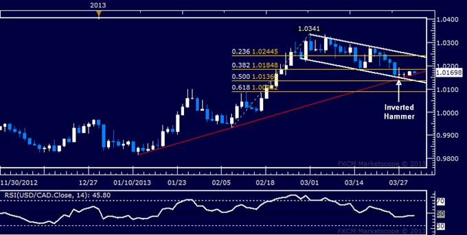 USD/CAD Technical Analysis 04.01.2013