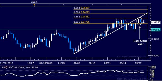 USD/CHF Technical Analysis 04.01.2013
