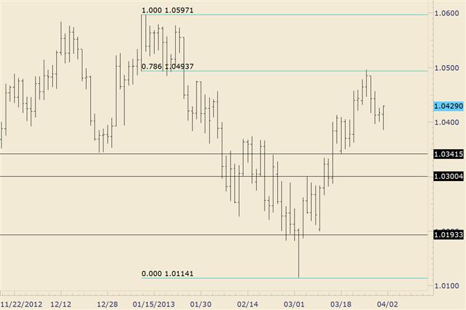 AUD/USD Traders Await RBA Decision
