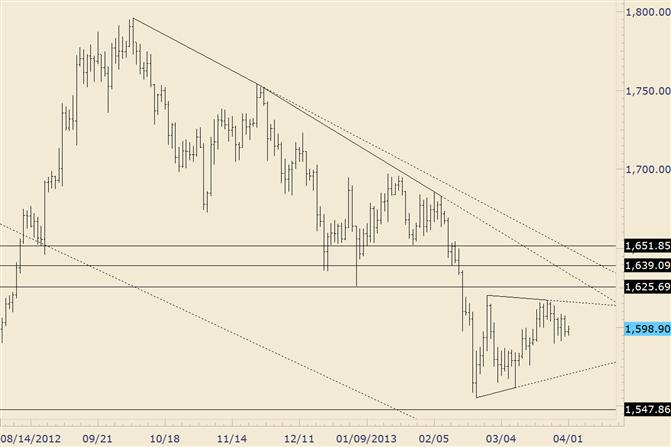 Gold-Dreieck seit Februar-Tief ist eine Möglichkeit