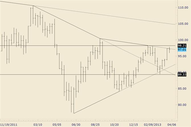 Crude Trendlinien-Reaktion bietet Gelegenheit