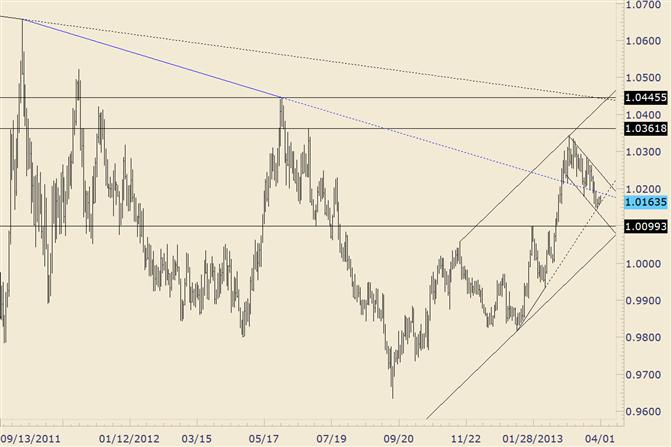 USD/CAD Goes into Sideways Drift