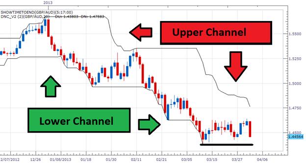 Effective forex breakout indicator
