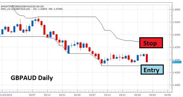 Basic day trading strategy