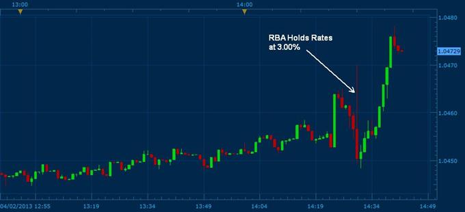 Australian Dollar Higher as RBA Hold Rates, Less Dovish
