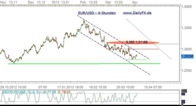 Durchwachsenes Bild im EUR/USD – kurzfristig dennoch bullish?