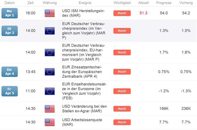 EUR/USD: Non Commercials shorten den Markt verstärkt
