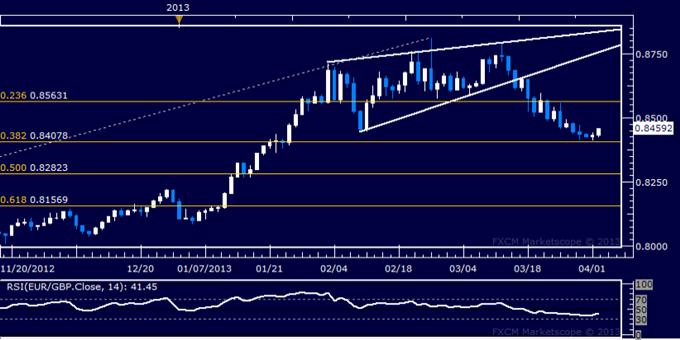 EUR/GBP Technical Analysis 04.02.2013