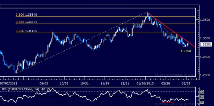 EUR/USD Technical Analysis 04.02.2013