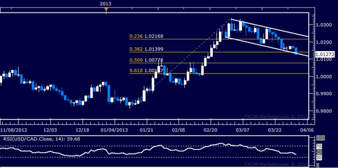 USD/CAD Technical Analysis 04.02.2013