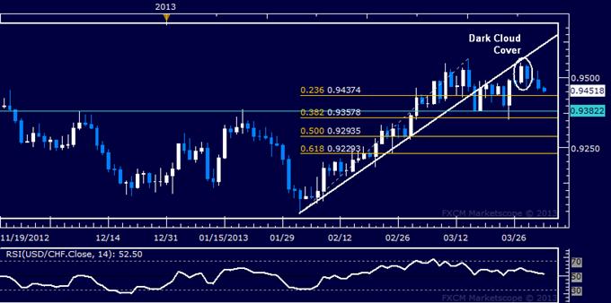 USD/CHF Technical Analysis 04.02.2013