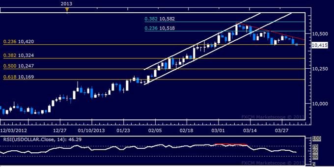 US Dollar Technische Analyse 02.04.2013