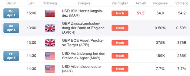 GBP/USD: Die Großspekulanten so Short wie zuletzt Anfang Oktober 2011
