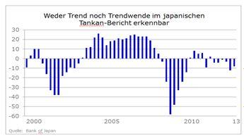 Japans Notenbank wird nicht enttäuschen - Yen weiter unter Druck