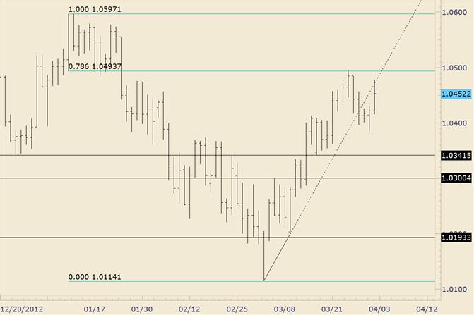 AUD/USD Rallies but Still Below Key 1.0500 Level