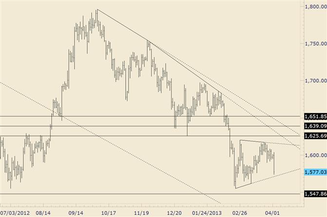 Gold Dreieck vom Februar scheint wahrscheinlicher