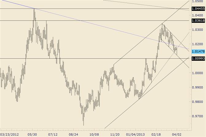 USD/CAD Breaks Trendline off of 2013 Lows