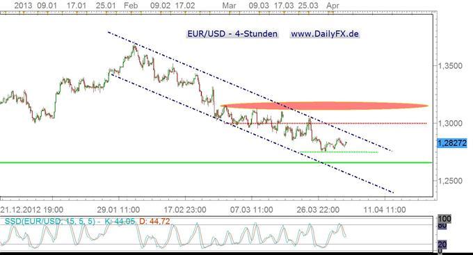 ADP schlecht, Draghi eher restriktiv = EUR/USD bullish?