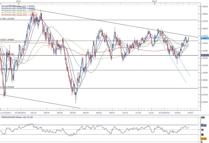 AUD/USD- Trader le rapport sur les ventes aux détail australiennes