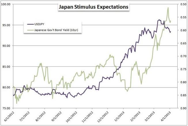Der USD/JPY vor der BoJ - Enttäuschung oder Bull Run?