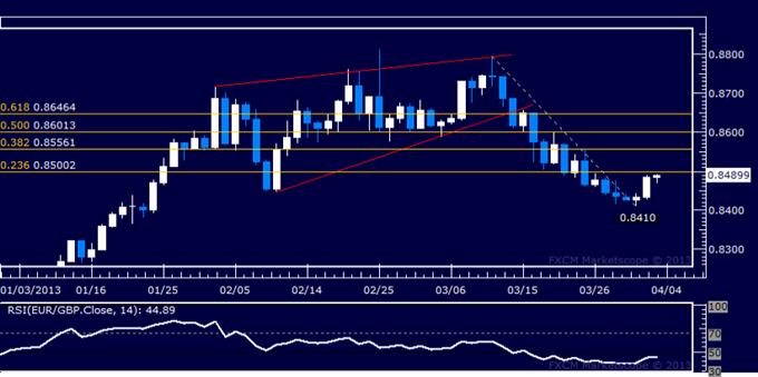 EUR/GBP Technical Analysis 04.03.2013