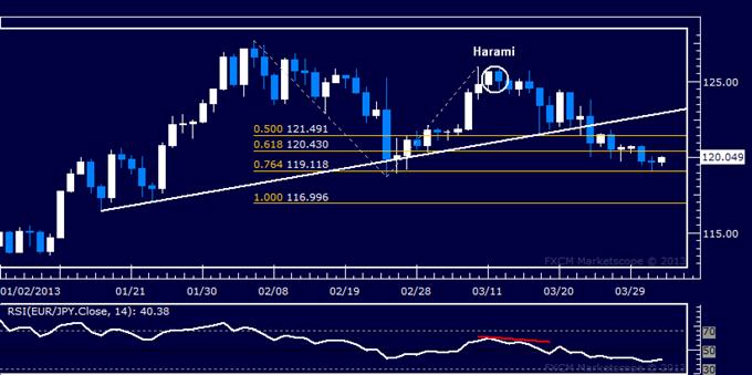 EUR/JPY Technical Analysis 04.03.2013