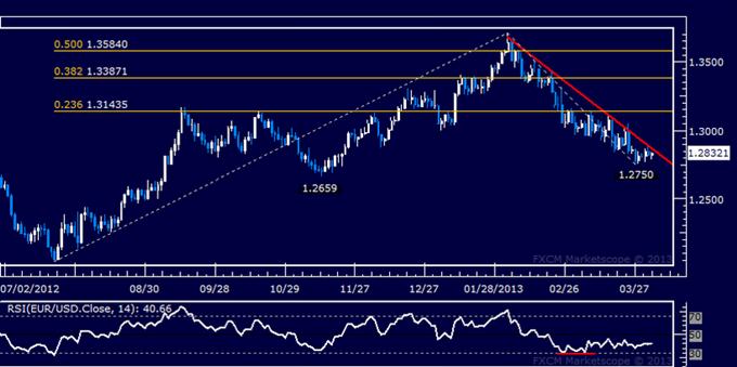 EUR/USD Technical Analysis 04.03.2013