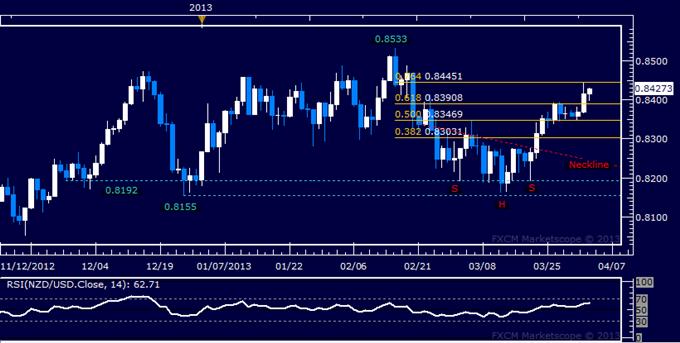 NZD/USD Technical Analysis 04.03.2013