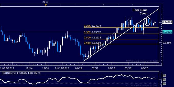 USD/CHF Technical Analysis 04.03.2013