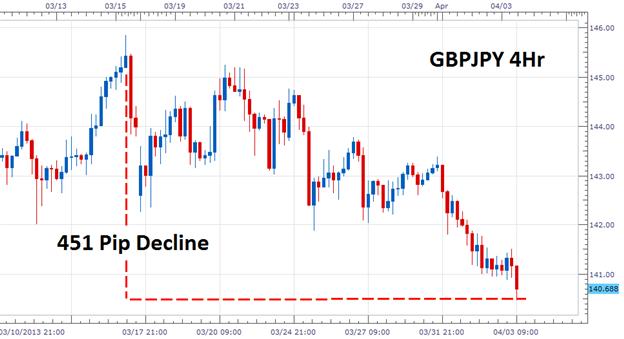 Le momentum baissier de la paire GBPJPY peut-il continuer ?
