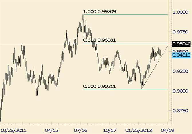 USD/CHF Stuck between Trendline and Fibonacci Level for Now