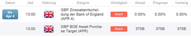 GBP: Scharfes Intraday Reversal nach Veröffentlichtung der Notenbank-Entscheidungen EZB & BoE