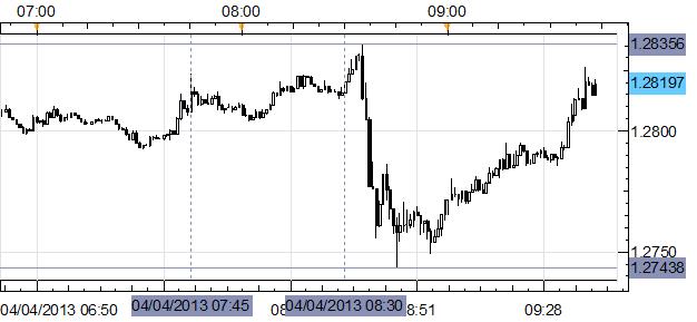 Euro Slides, then Rebounds, During ECB President Draghi's Press Conference