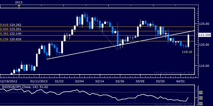 EUR/JPY Technical Analysis 04.04.2013