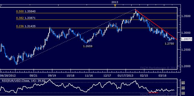 EUR/USD Technical Analysis 04.04.2013