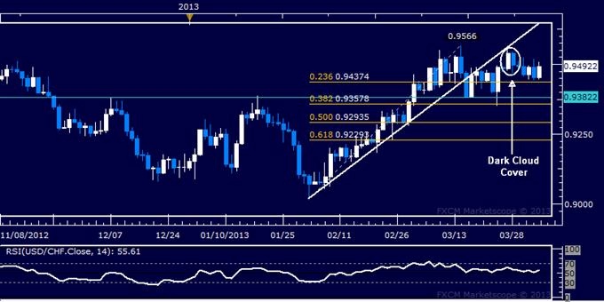 USD/CHF Technical Analysis 04.04.2013