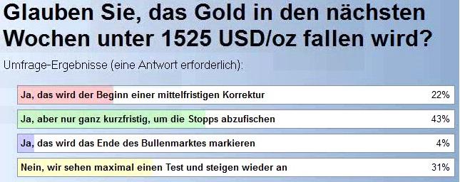 Gold: Es geht ans Eingemachte