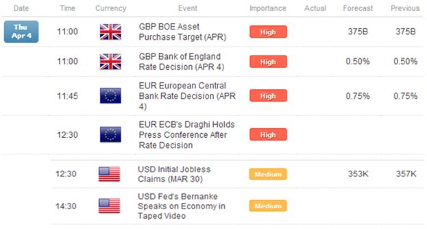 Le Dollar US s'envole après l'assouplissement de la BoJ ; les devises européennes généralement en baisse