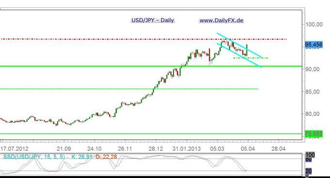 USD/JPY Strong bullish nach der BoJ-Sitzung