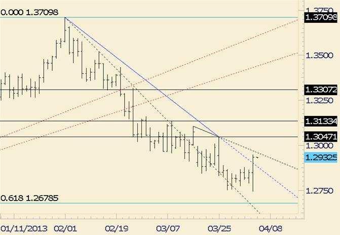 EUR/USD Umkehr durchquert Trendlinie