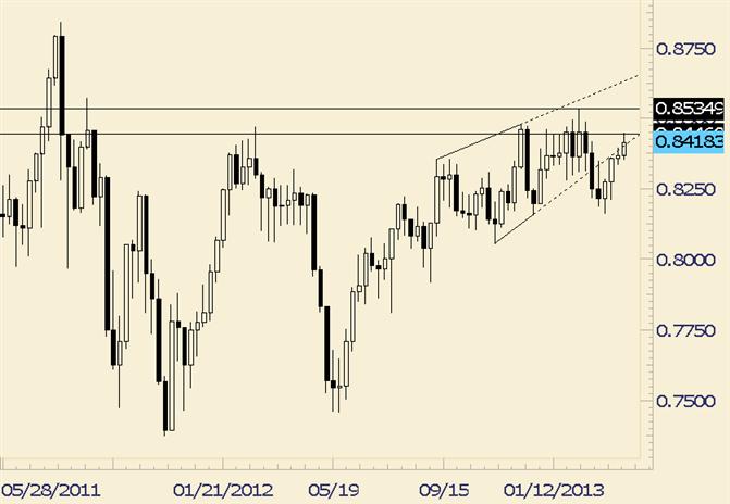 NZD/USD Failed Wedge Break?