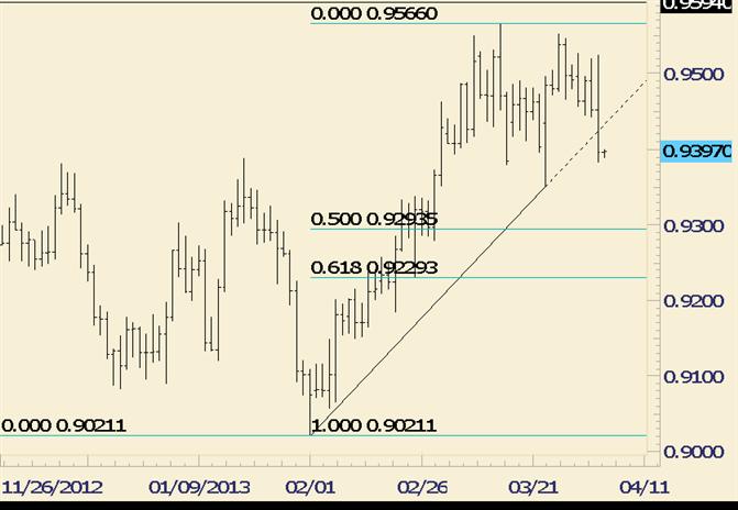 USD/CHF Breaks Trendline Support; Suggests Deeper Setback