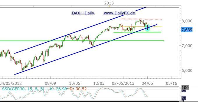 Trübe Aussichten für den DAX in der kommenden Woche