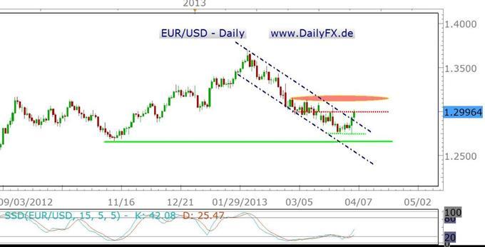 Der Euro-Bulle erwacht langsam, ist aus seinem Käfig aber noch nicht ausgebrochen